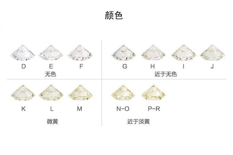 钻石等级表介绍,钻石等级表怎么看?(4)